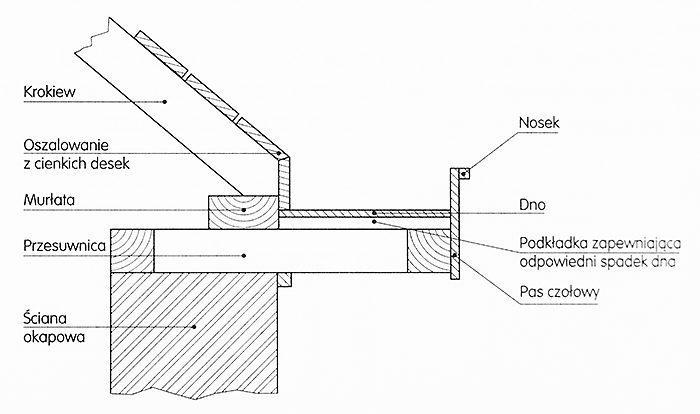 Podkład i obudowa rynny stojącej (terminologia)